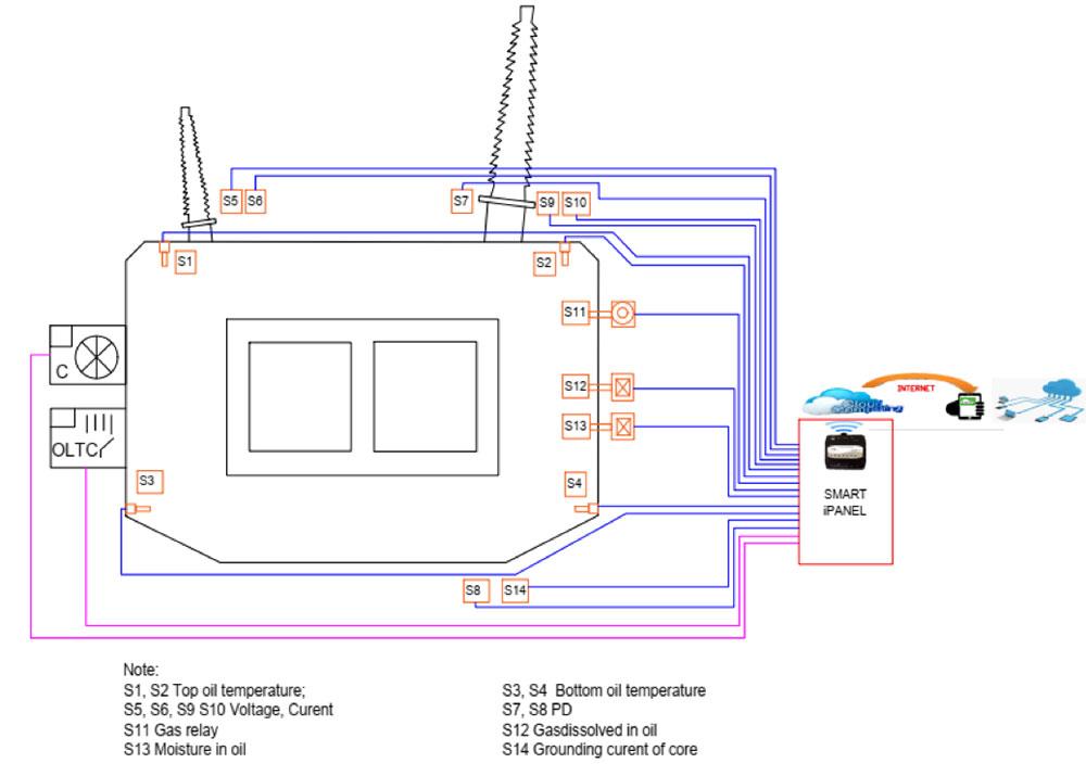 sơ đồ quản lý máy biến áp
